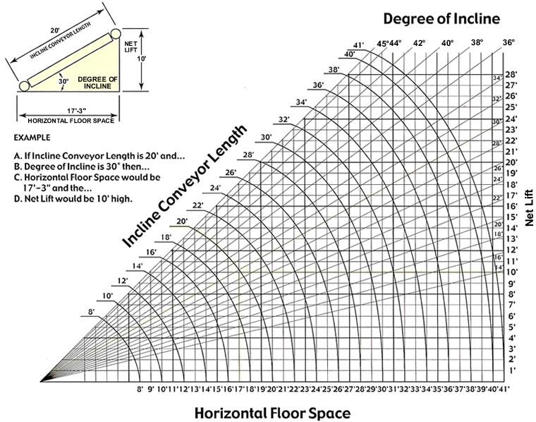 Belt Conveyors Floor To Floor Incline Conveyor Slider