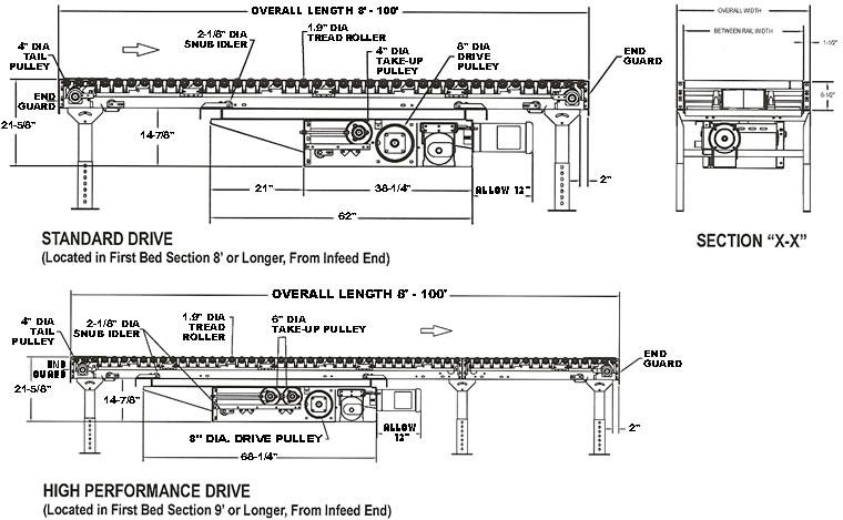power conveyor belt driven conveyor live roller. Black Bedroom Furniture Sets. Home Design Ideas